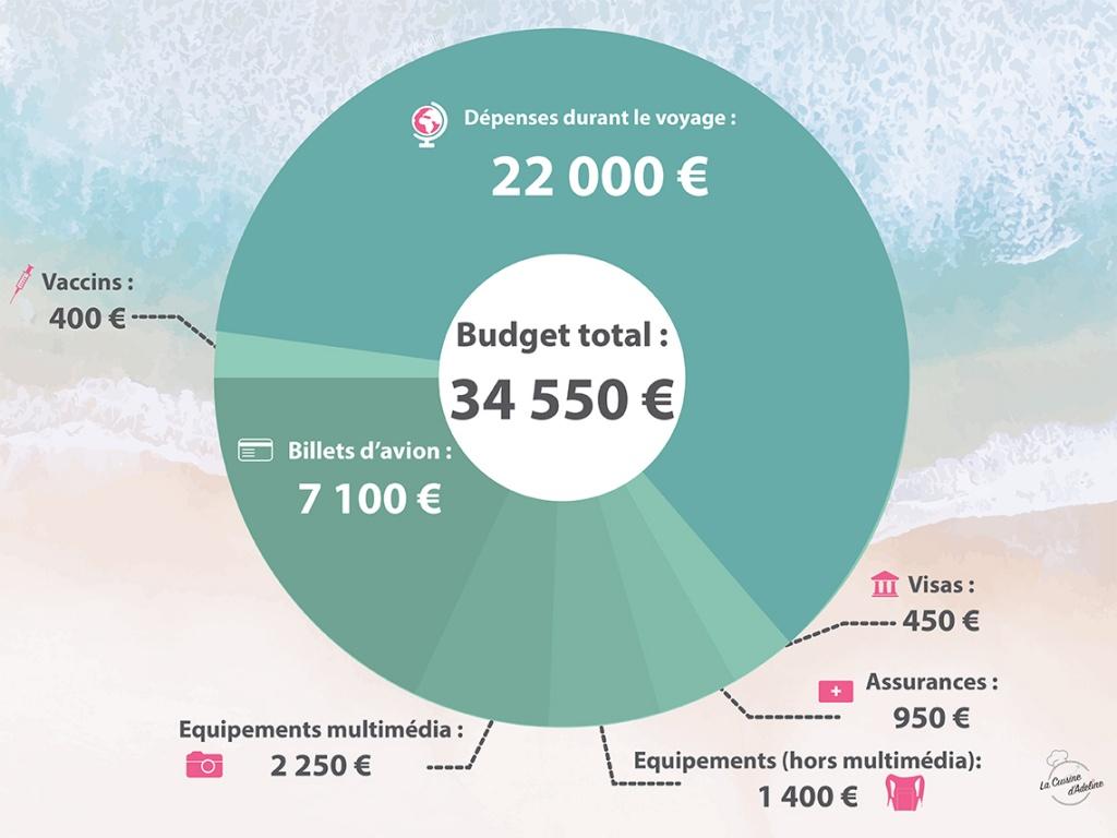 Combien ça coûte un tour du monde - Budget à prévoir!
