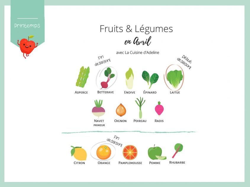 Fruits et légumes de saison en avril - Liste et idées recettes