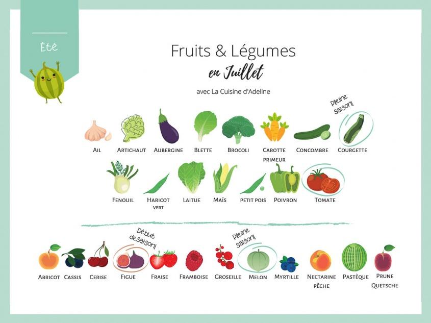 Fruits et légumes de saison en juillet - Liste et idées recettes