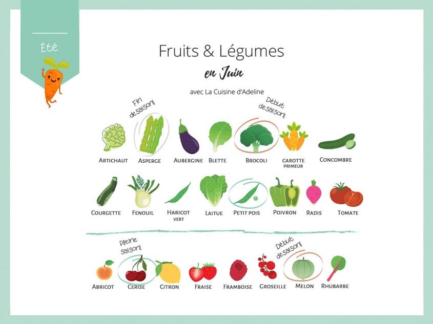 Fruits et légumes de saison en juin - Liste et idées recettes