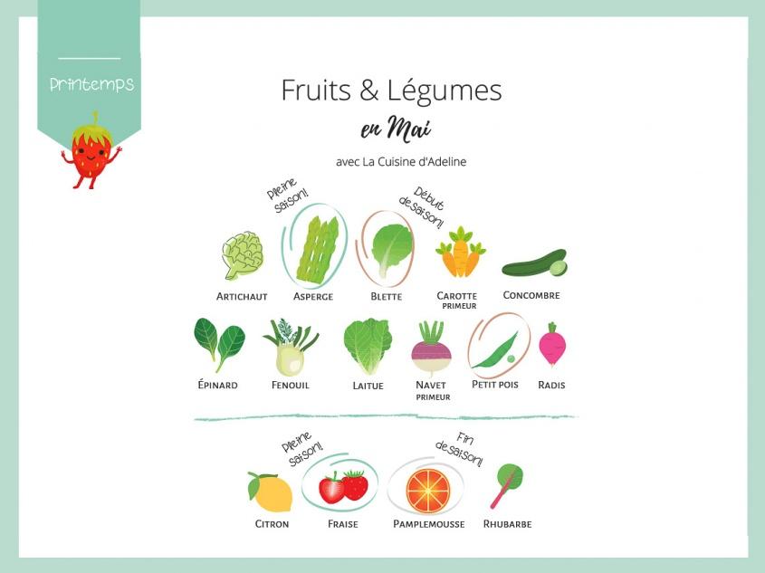 Fruits et légumes de saison en mai - Liste et idées recettes