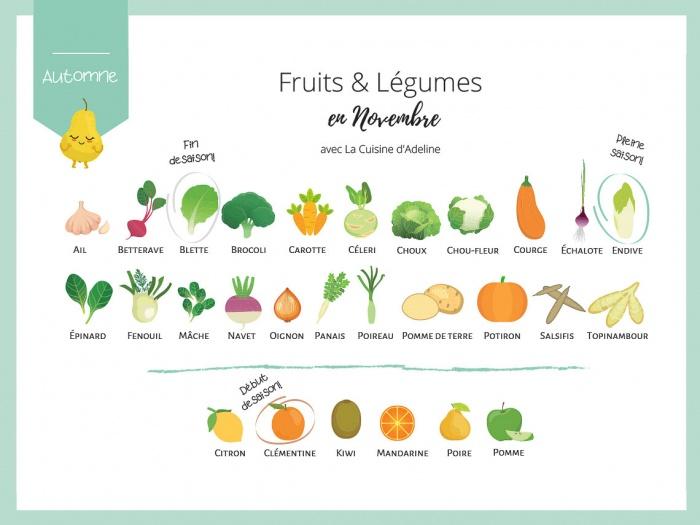 Fruits et légumes de saison en novembre - Liste et idées recettes