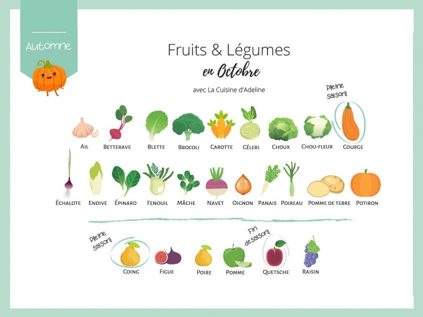 Fruits et légumes de saison en octobre - Liste et idées recettes