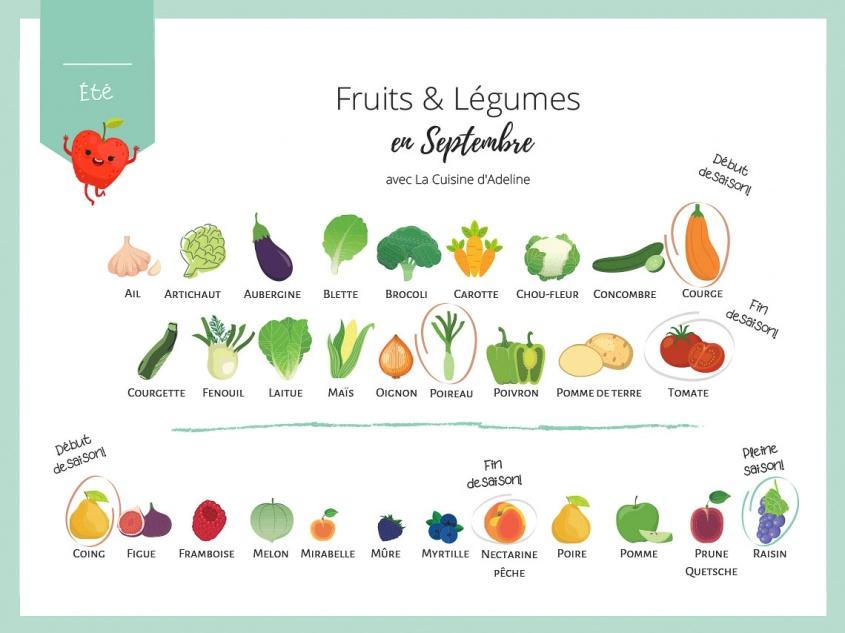 Fruits et légumes de saison en septembre - Liste et idées recettes